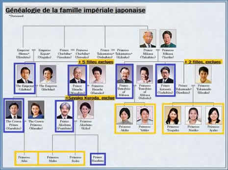 L 39 arbre g n alogique de la famille imp riale du japon - Arbre genealogique avec photo ...
