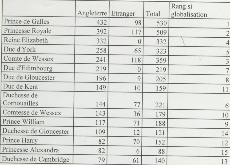 Les engagements officiels des membres de la famille royale britannique en 2016