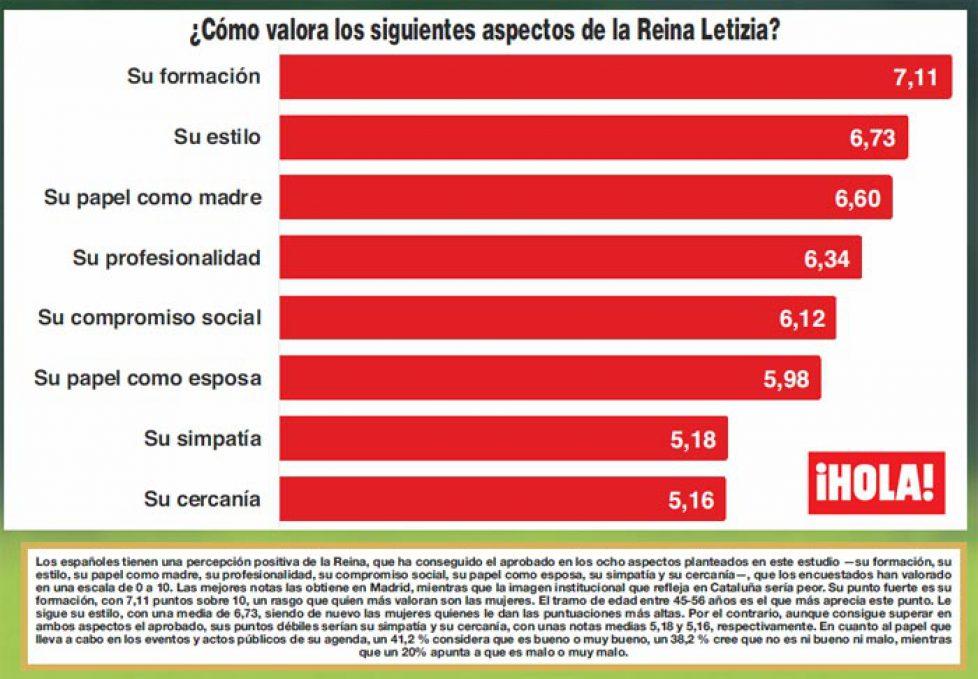 encuesta-letizia1-z